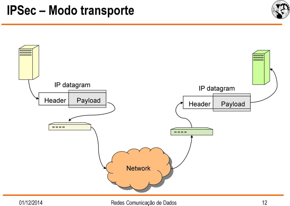 datagram Header Payload