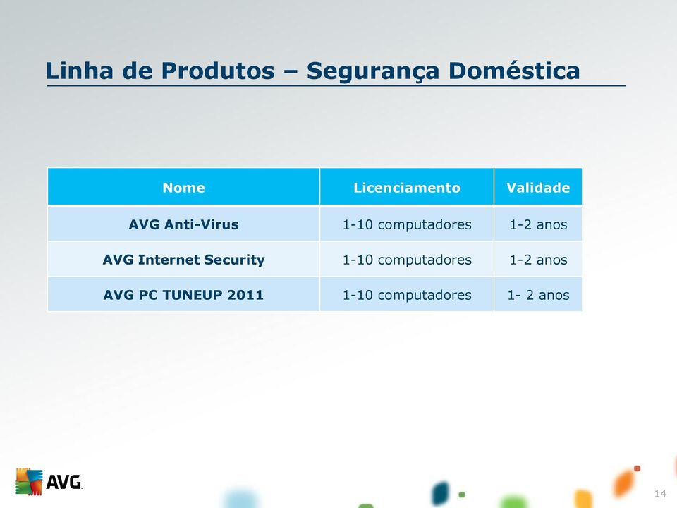 computadores 1-2 anos AVG Internet Security 1-10