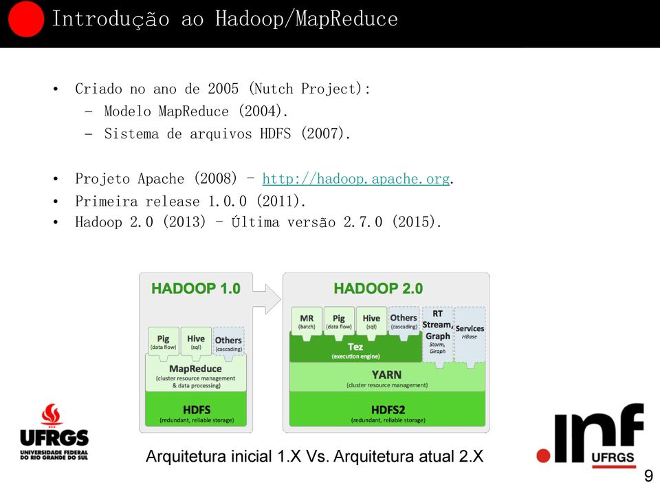 Projeto Apache (2008) - http://hadoop.apache.org. Primeira release 1.0.0 (2011).