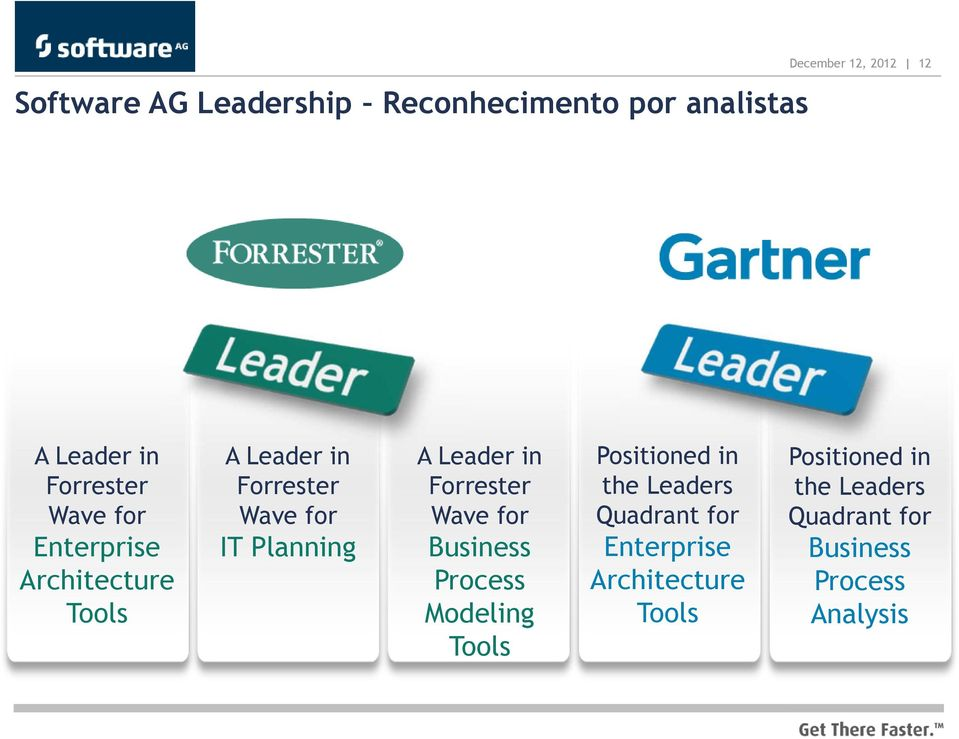 Leader in Forrester Wave for Business Process Modeling Tools Positioned in the Leaders
