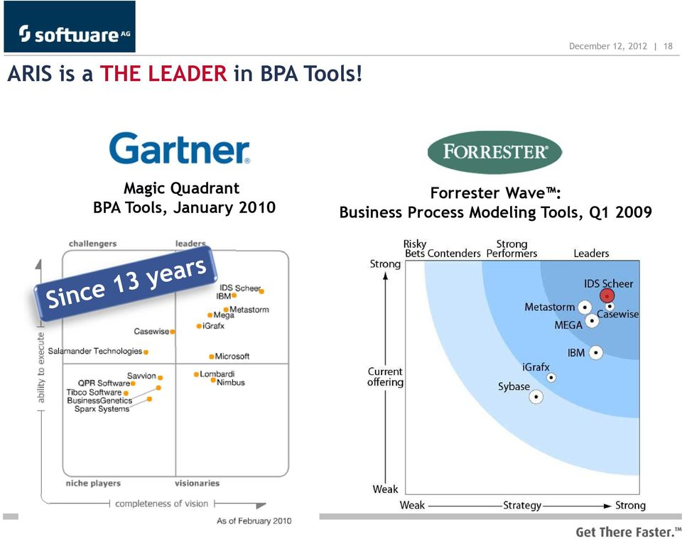 Tools, January 2010 Forrester Wave :