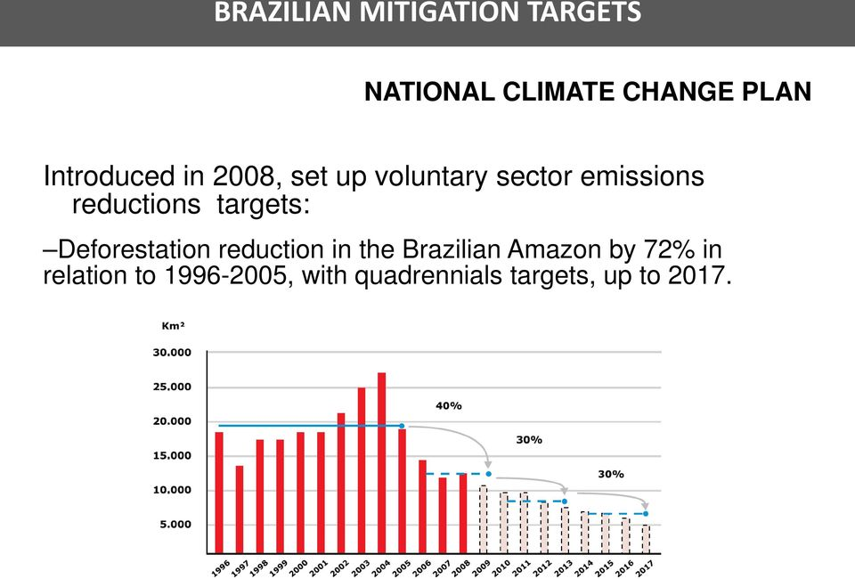reductions targets: Deforestation reduction in the Brazilian