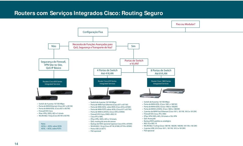 8 Portas de Switch Até 8 VLAN Routers Cisco 850 Series Integrated Services Router Cisco 870 Series Integrated Services Router Cisco 1800 Series Integrated Services Switch de 4 portas 10/100 Mbps