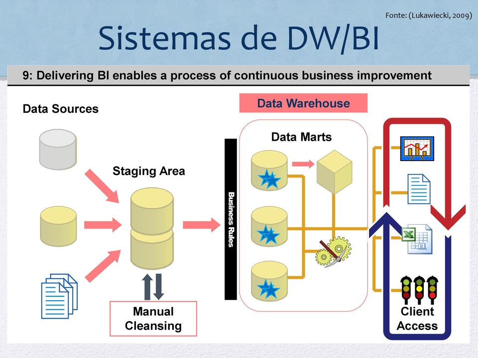 required the query populated data of directly the continuous to for warehouse cleanse data analyzing to from warehouse reduce dirty business data