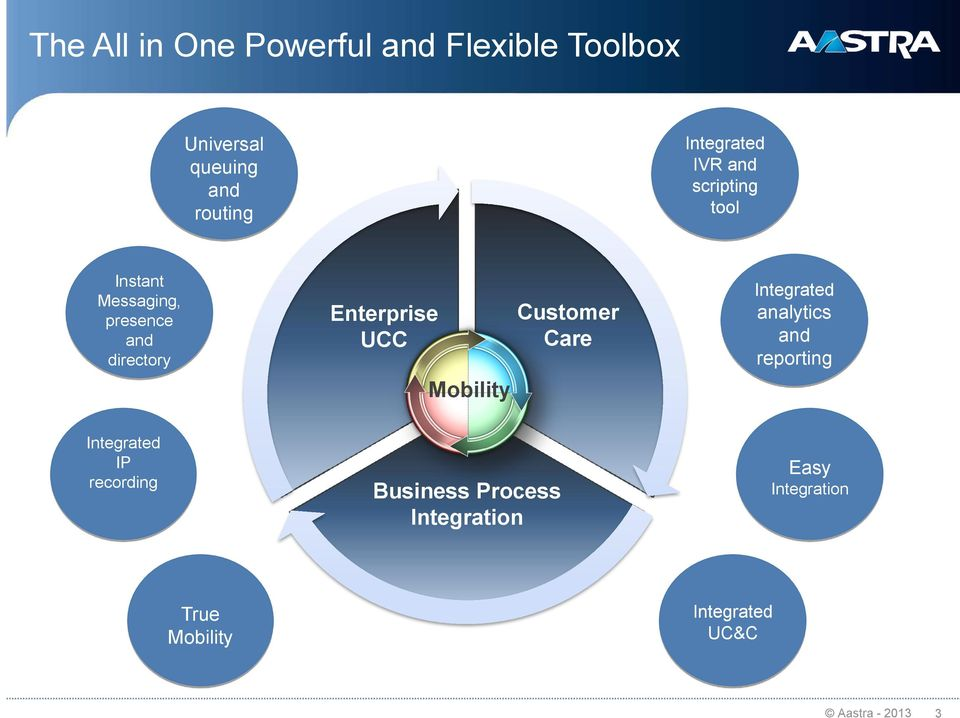 Enterprise UCC Mobility Customer Care Integrated analytics and reporting Integrated