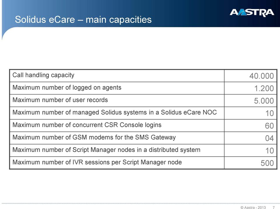 000 Maximum number of managed Solidus systems in a Solidus ecare NOC 10 Maximum number of concurrent CSR Console