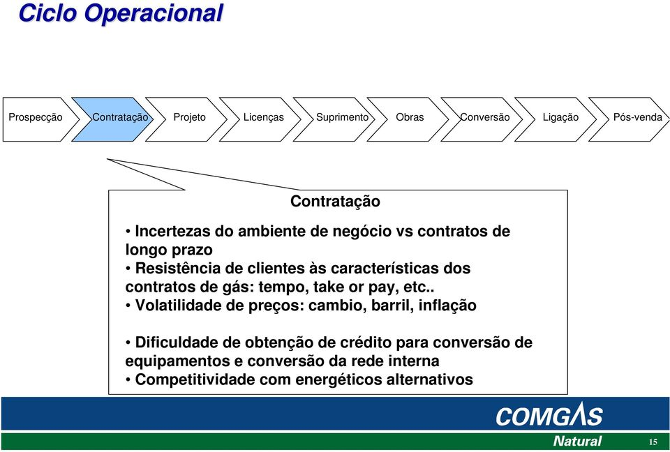 contratos de gás: tempo, take or pay, etc.