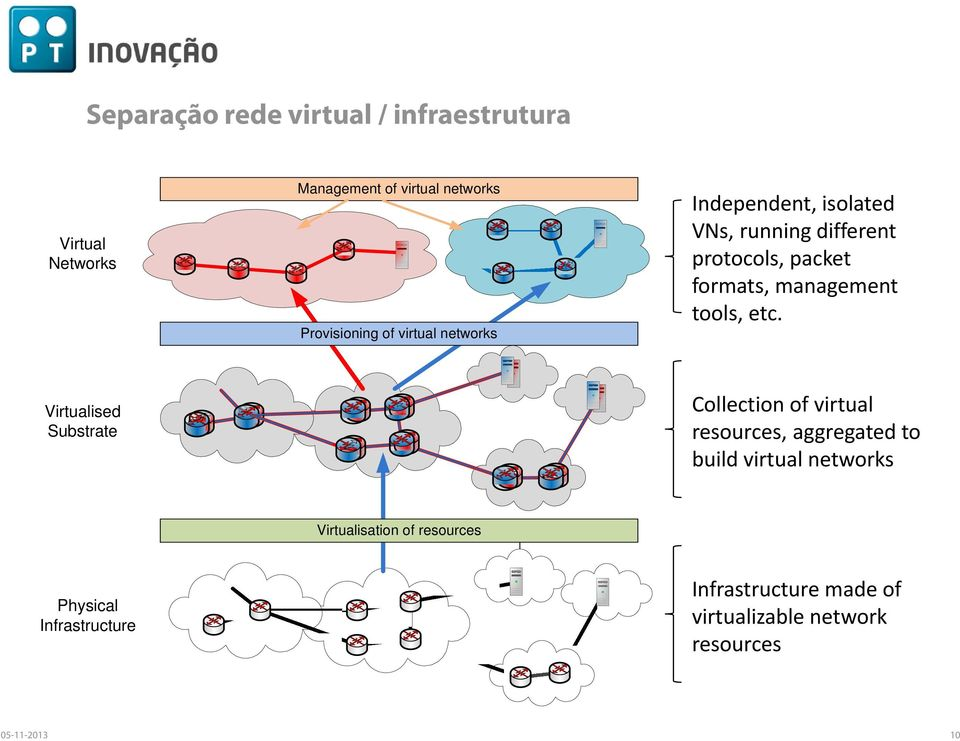 etc. Virtualised Substrate Collection of virtual resources, aggregated to build virtual networks