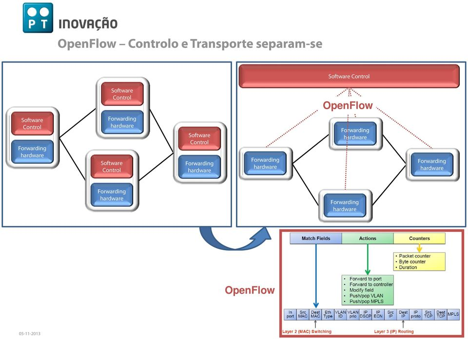 Control OpenFlow Software Control