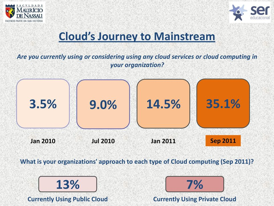 1% Jan 2010 Jul 2010 Jan 2011 Sep 2011 What is your organizations' approach to each type of Cloud