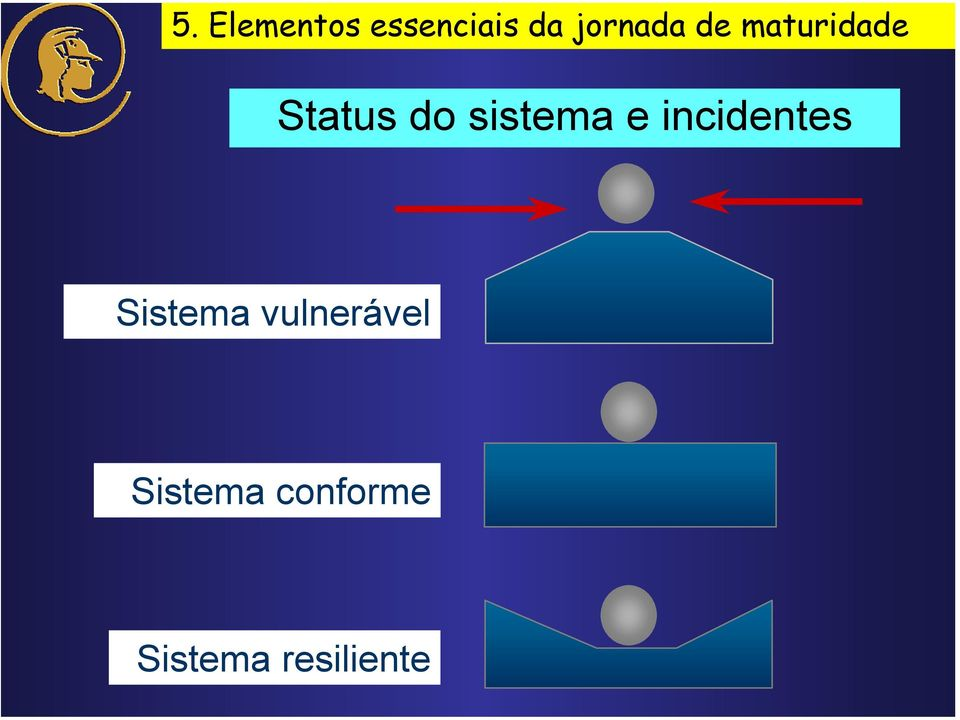 sistema e incidentes Sistema