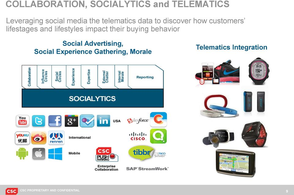 impact their buying behavior Social Advertising, Social Experience