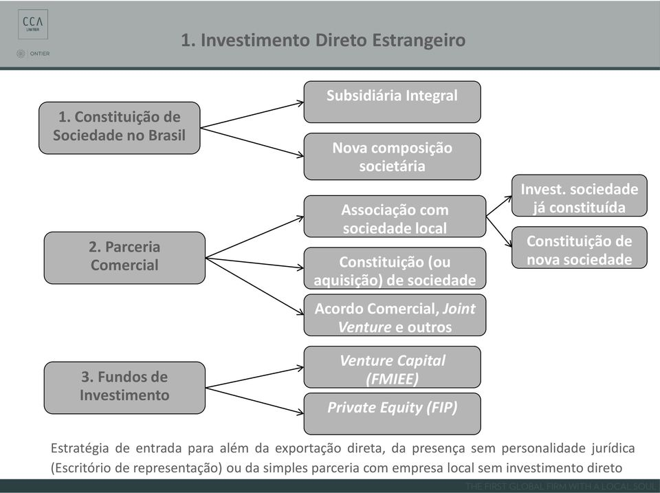 Acordo Comercial, Joint Venture e outros Venture Capital (FMIEE) Private Equity (FIP) Invest.