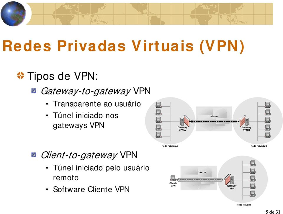 iniciado nos gateways A B A B Client-to-gateway