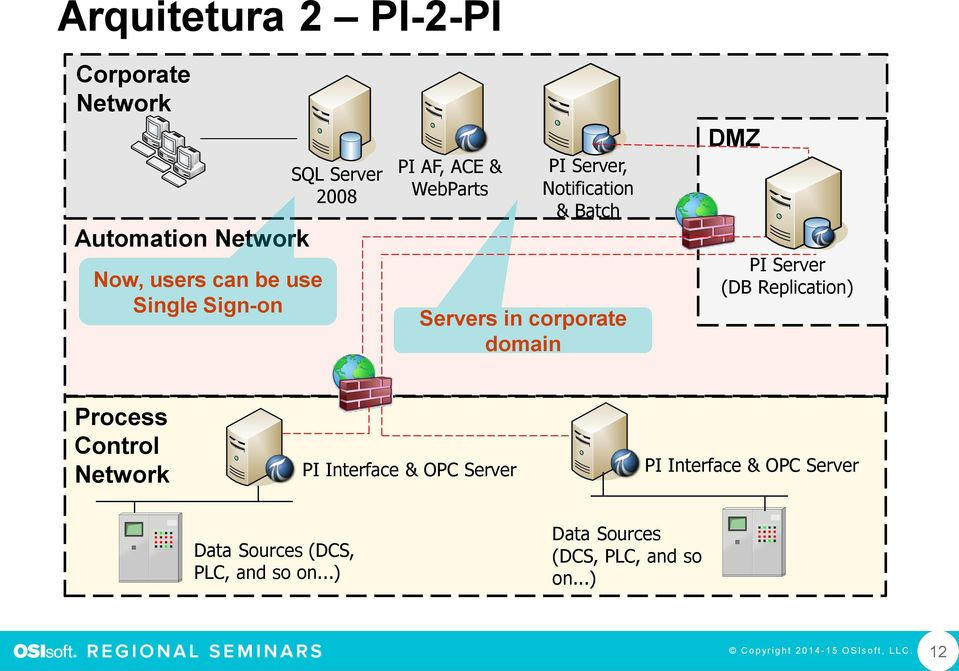 corporate domain DMZ PI Server (DB Replication) Process Control Data Sources (DCS,