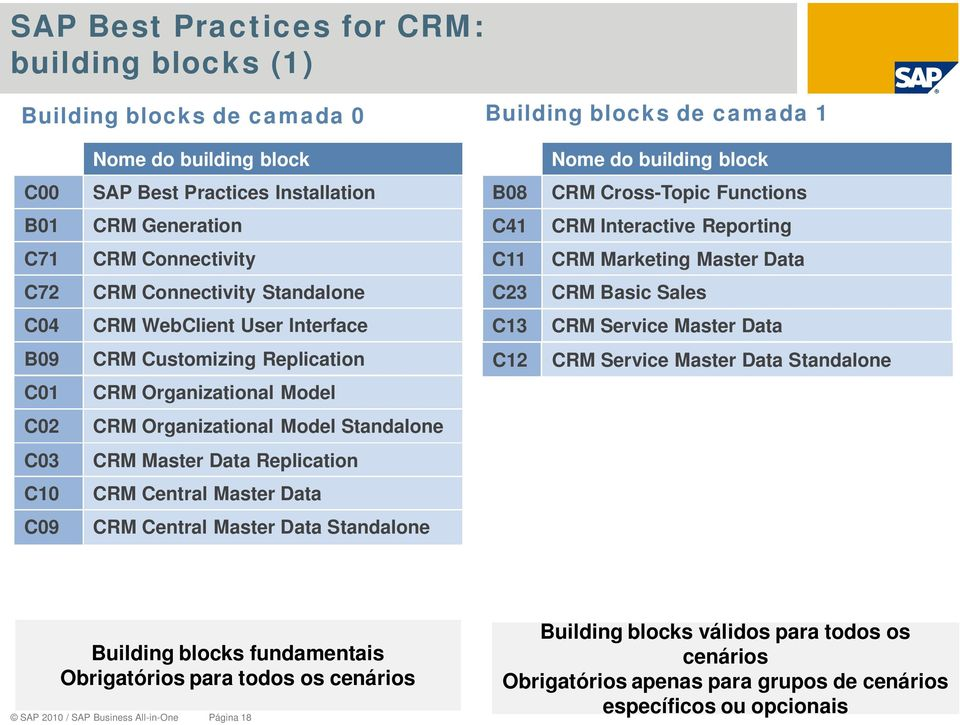 Interface C13 CRM Service Master Data B09 CRM Customizing Replication C12 CRM Service Master Data Standalone C01 CRM Organizational Model C02 CRM Organizational Model Standalone C03 CRM Master Data
