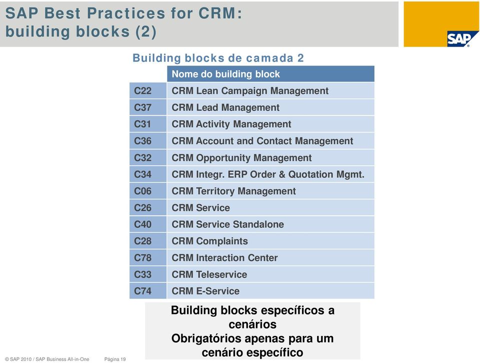 Contact Management CRM Opportunity Management CRM Integr. ERP Order & Quotation Mgmt.