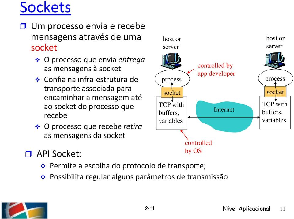 Socket: host or server process socket TCP with buffers, variables controlled by app developer controlled by OS Internet Permite a escolha do