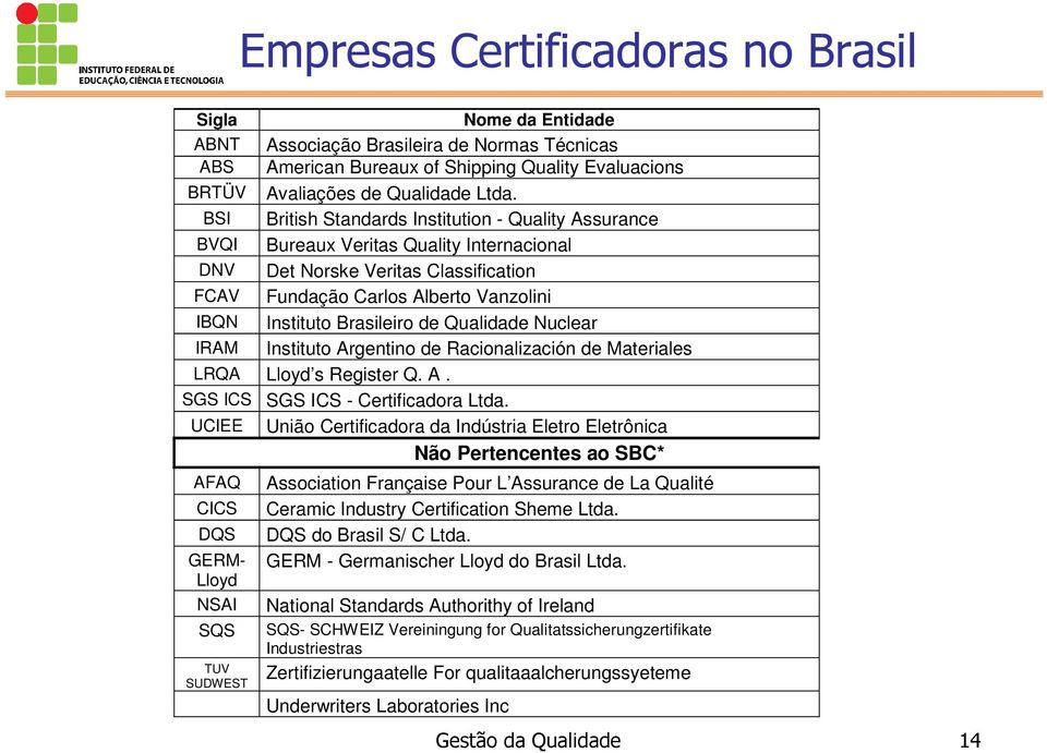British Standards Institution - Quality Assurance Bureaux Veritas Quality Internacional Det Norske Veritas Classification Fundação Carlos Alberto Vanzolini Instituto Brasileiro de Qualidade Nuclear