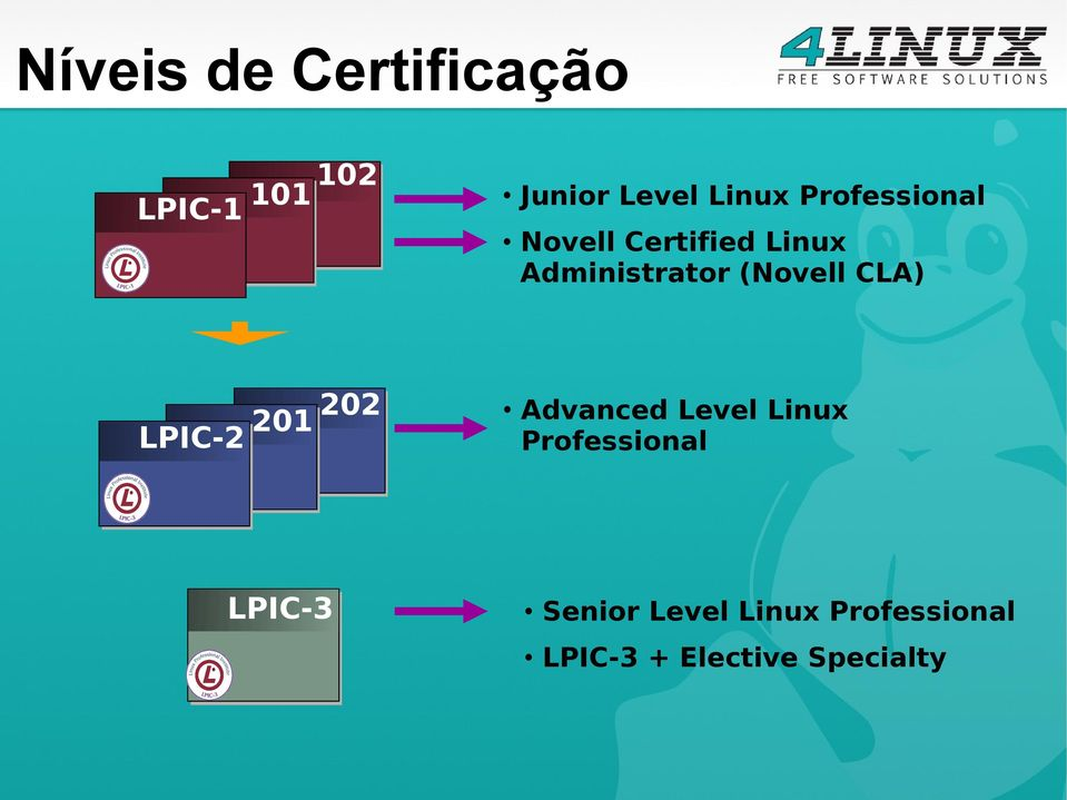 CLA) LPIC-2 201 202 Advanced Level Linux Professional