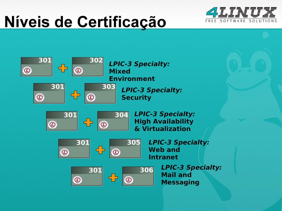 Specialty: High Availability & Virtualization 301 305 LPIC-3