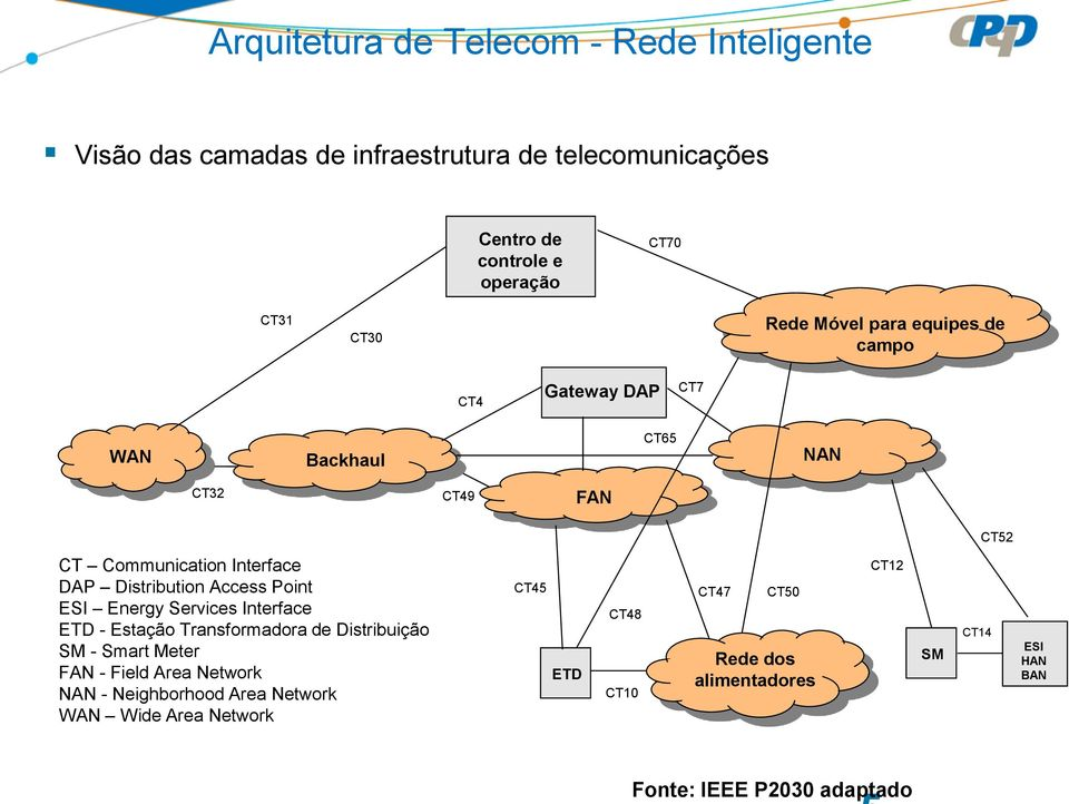 Communication Interface DAP Distribution Access Point ESI Energy Services Interface ETD - Estação Transformadora de Distribuição SM - Smart