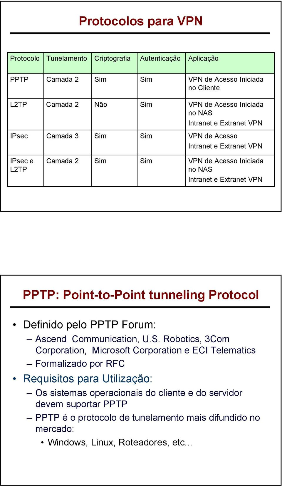 Point-to-Point tunneling Protocol Definido pelo PPTP Forum: Ascend Communication, U.S.