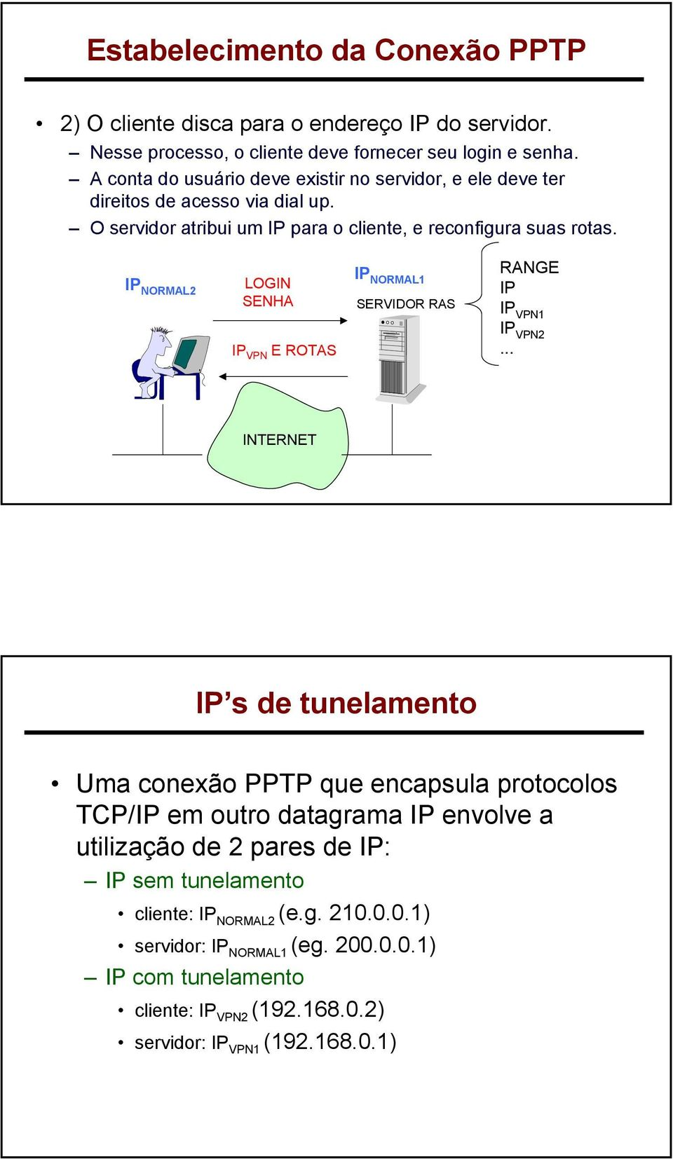 IP NORMAL2 LOGIN SENHA IP VPN E ROTAS IP NORMAL1 SERVIDOR RAS RANGE IP IP VPN1 IP VPN2.