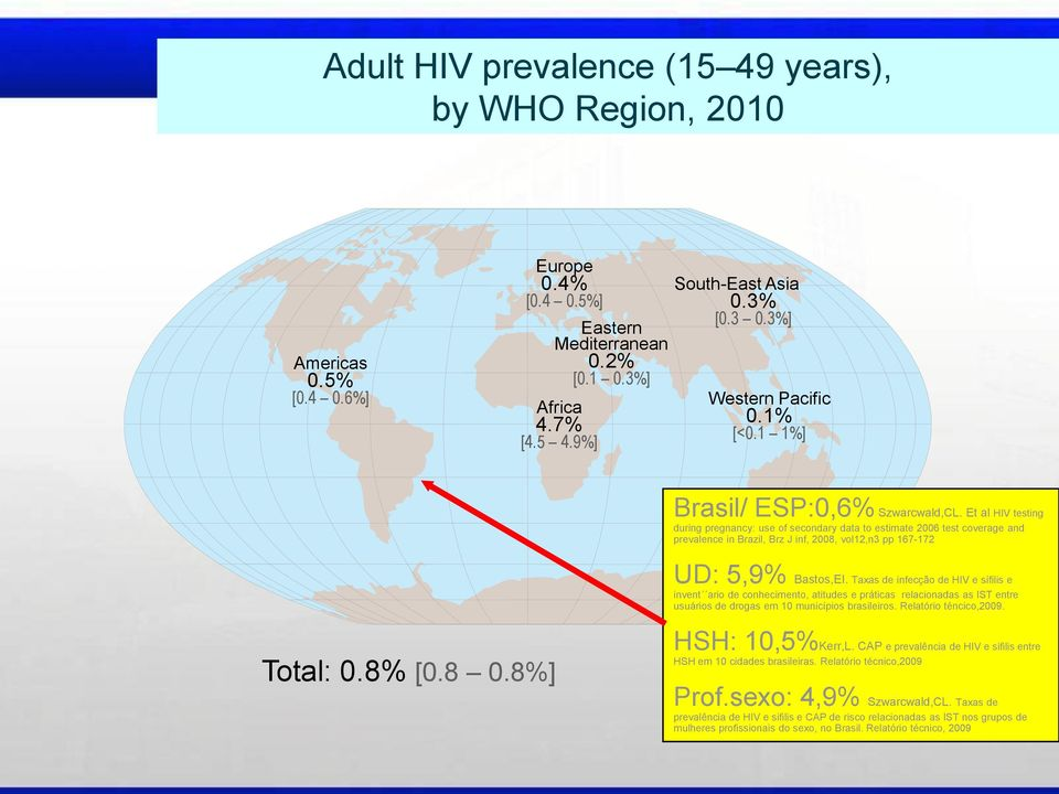 Et al HIV testing during pregnancy: use of secondary data to estimate 2006 test coverage and prevalence in Brazil, Brz J inf, 2008, vol12,n3 pp 167-172 UD: 5,9% Bastos,EI.