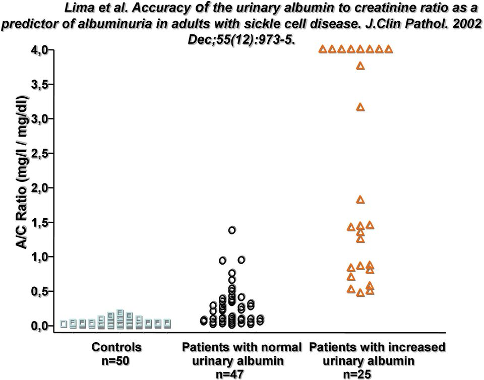 in adults with sickle cell disease. J.Clin Pathol. 2002 Dec;55(12):973-5.