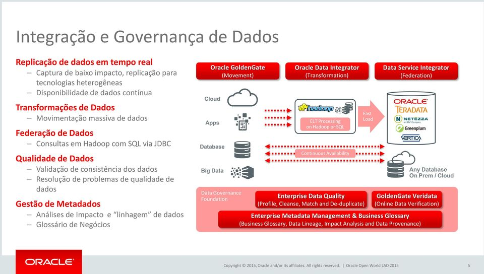 Metadados Análises de Impacto e linhagem de dados Glossário de Negócios Oracle GoldenGate (Movement) Data Governance Foundation Oracle Data Integrator (Transformation) ELT Processing on Hadoop or SQL