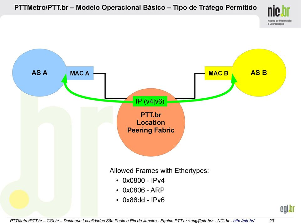 Permitido AS A MAC A MAC B AS B IP (v4 v6) PTT.