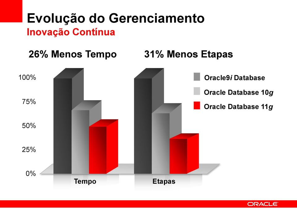 100% 75% Oracle9i Database Oracle