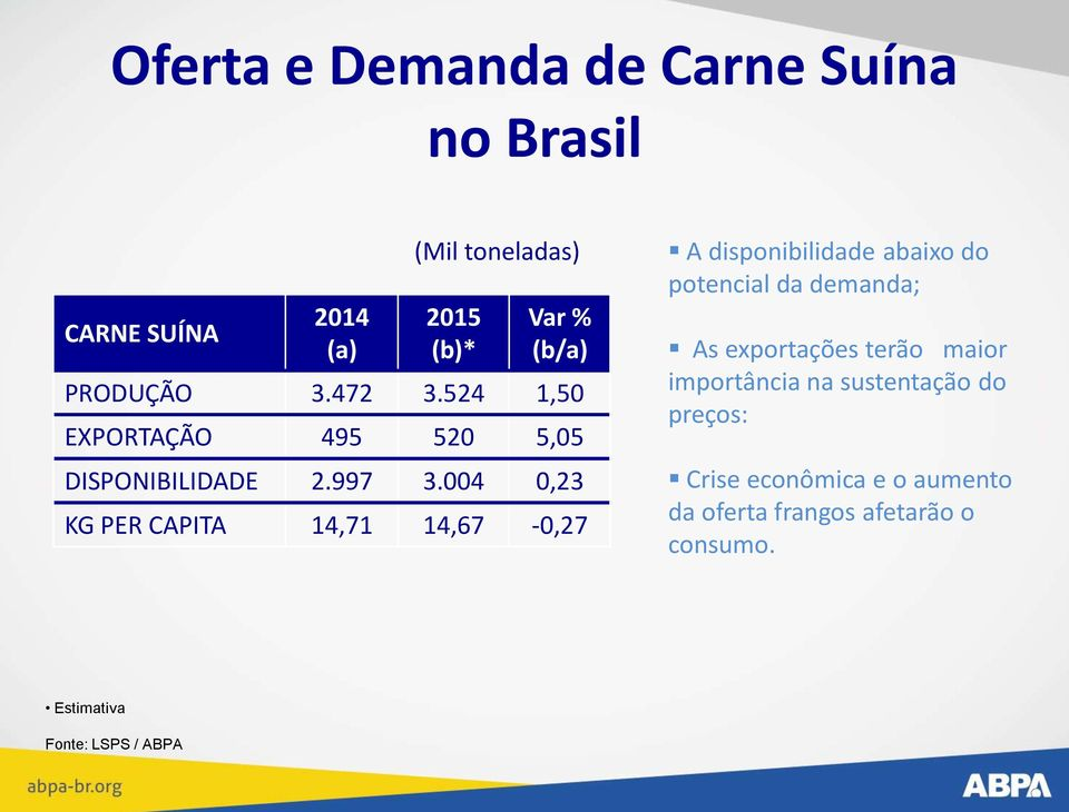 004 0,23 KG PER CAPITA 14,71 14,67-0,27 A disponibilidade abaixo do potencial da demanda; As