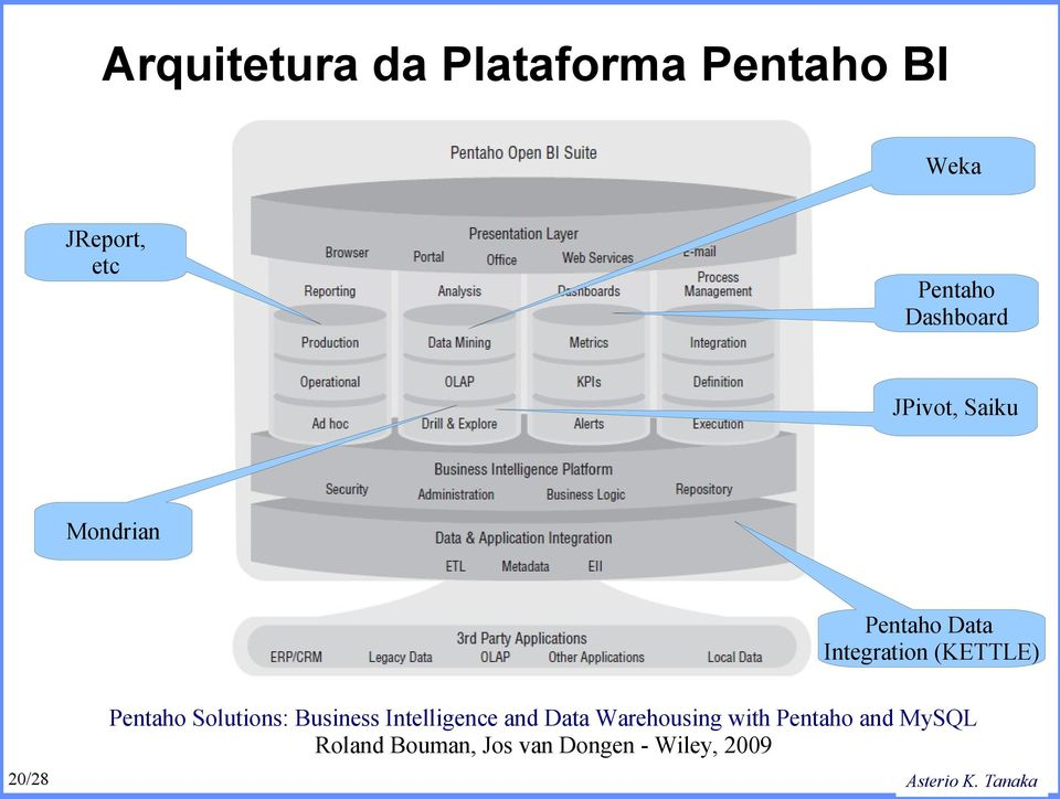 (KETTLE) 20/28 Pentaho Solutions: Business Intelligence and Data
