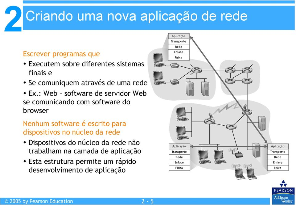 : Web software de servidor Web se comunicando com software do browser Nenhum software é escrito para