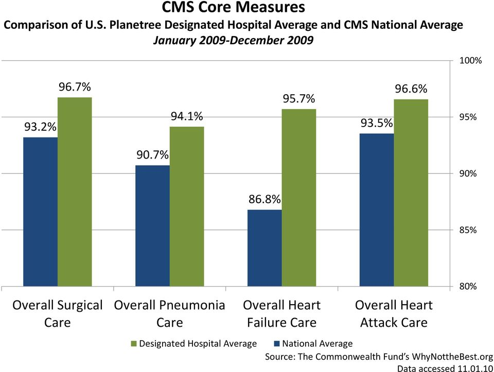 8% 85% Overall Surgical Care Overall Pneumonia Care Designated Hospital Average Overall Heart Failure