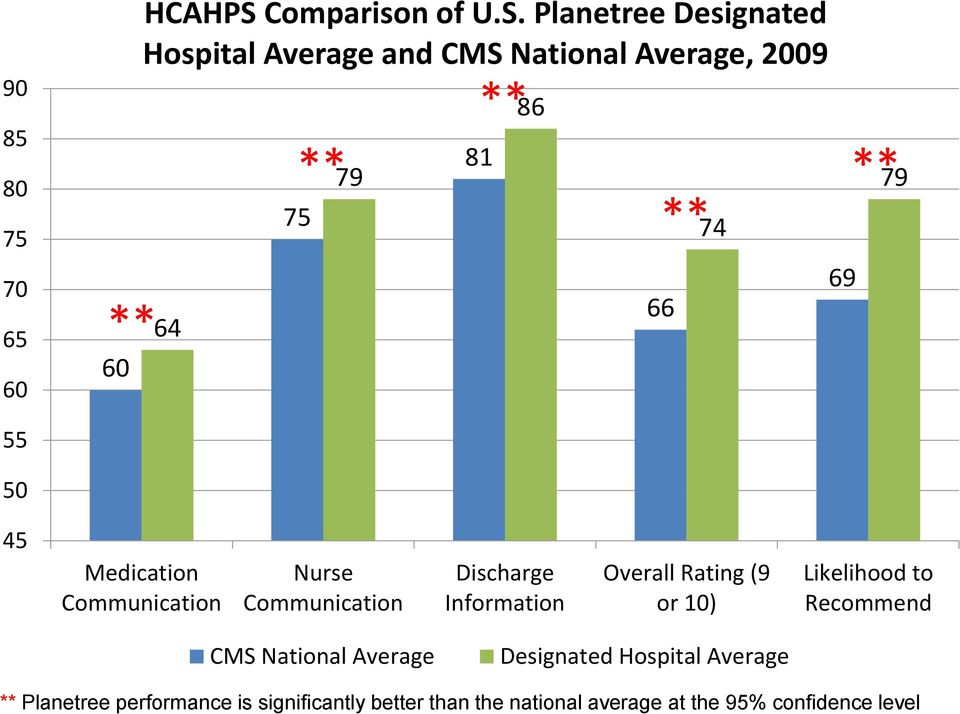 Planetree Designated Hospital Average and CMS National Average, 2009 64 ** 75 79 ** 81 86 ** 66 74 69 ** 79