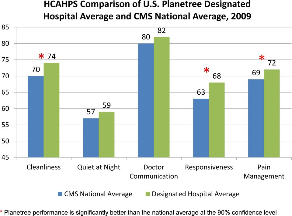 Planetree Designated Hospital Average and CMS National Average, 2009 74 80 82 * 68 69 * 72 65 63