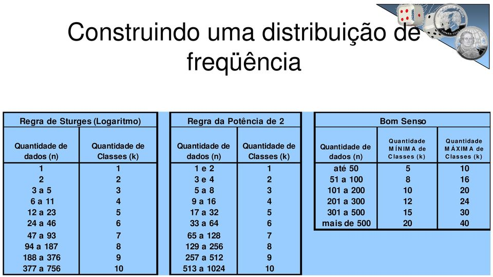 Classes (k) 1 1 1 e 2 1 até 50 5 10 2 2 3 e 4 2 51 a 100 8 16 3 a 5 3 5 a 8 3 101 a 200 10 20 6 a 11 4 9 a 16 4 201 a 300 12 24 12 a 23 5 17 a