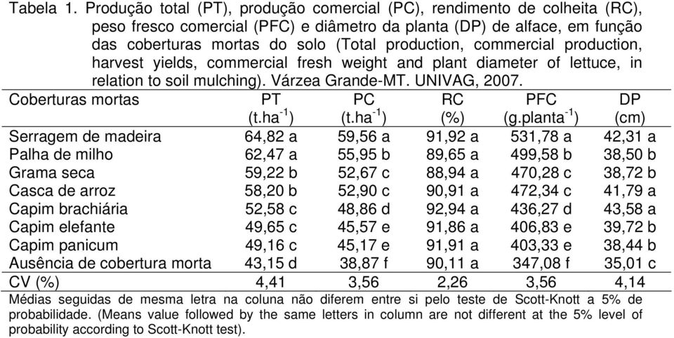 commercial production, harvest yields, commercial fresh weight and plant diameter of lettuce, in relation to soil mulching). Várzea Grande-MT. UNIVAG, 2007. Coberturas mortas PT (t.ha -1 ) PC (t.