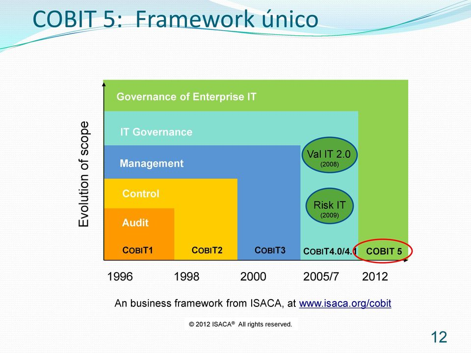 0 (2008) Control Audit Risk IT (2009) COBIT1 COBIT2 COBIT3 COBIT4.0/4.