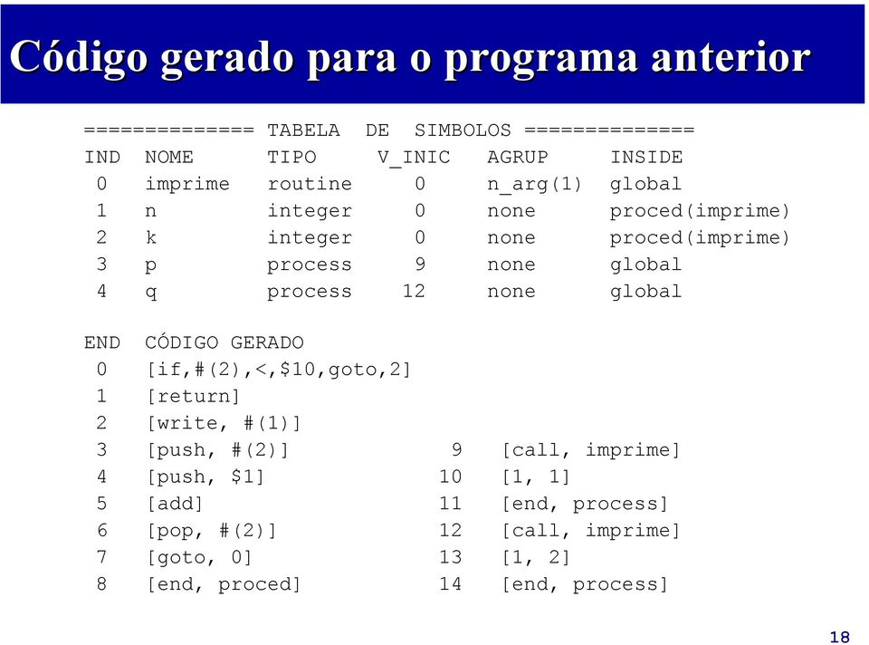 4 q process 12 none global END CÓDIGO GERADO 0 [if,#(2),<,$10,goto,2] 1 [return] 2 [write, #(1)] 3 [push, #(2)] 9 [call, imprime]