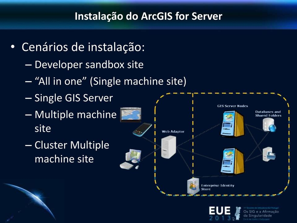 (Single machine site) Single GIS Server