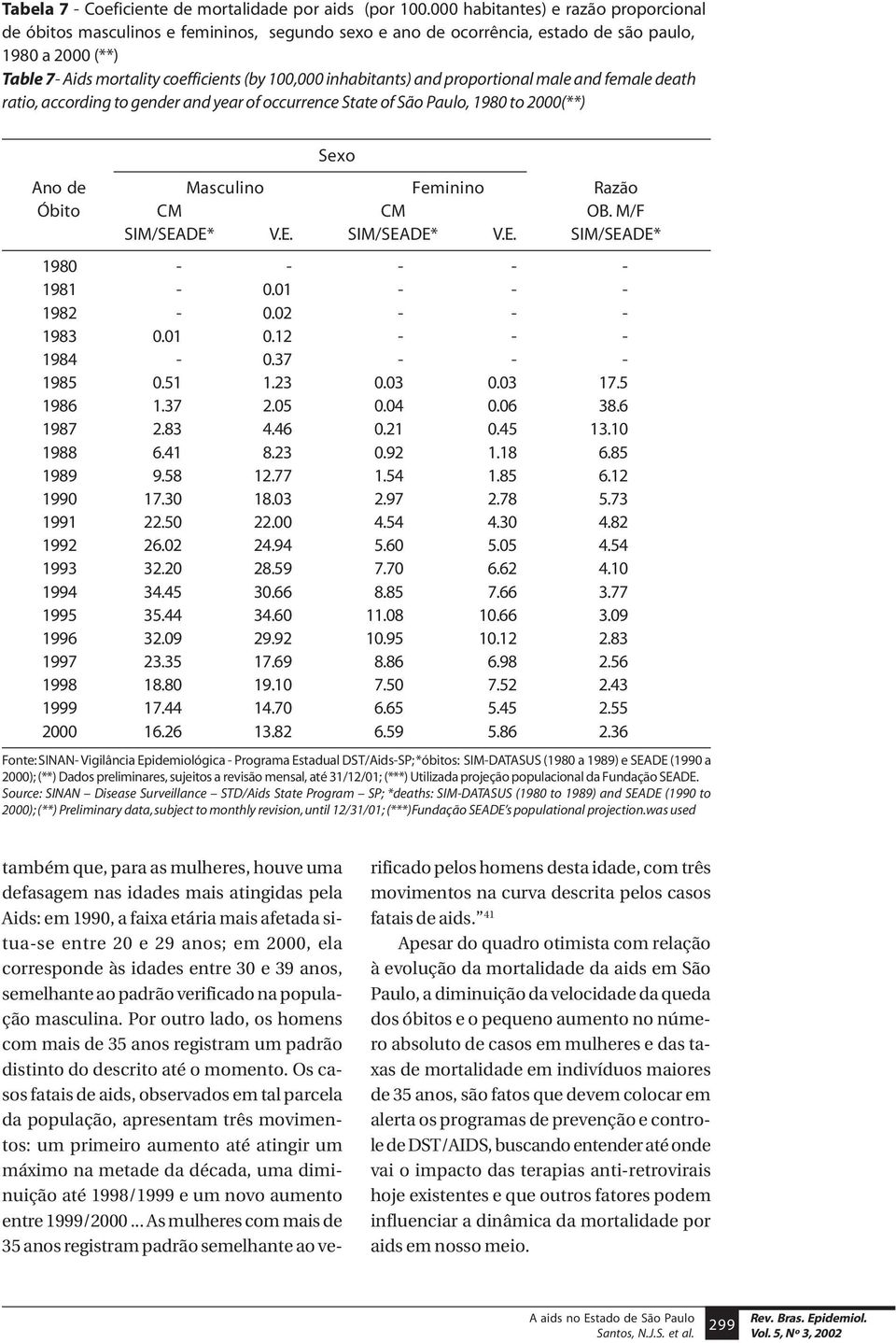 inhabitants) and proportional male and female death ratio, according to gender and year of occurrence State of São Paulo, 1980 to 2000(**) Sexo Ano de Masculino Feminino Razão Óbito CM CM OB.