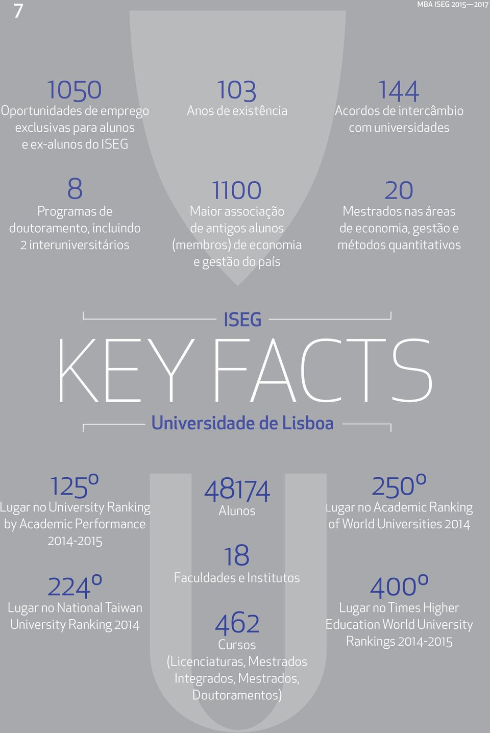 FACTS Universidade de Lisboa 125º Lugar no University Ranking by Academic Performance 2014-2015 224º Lugar no National Taiwan University Ranking 2014 48174 Alunos 18 Faculdades e Institutos 462
