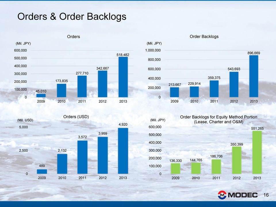 USD) 5, Orders (USD) 3,572 3,959 4,92 6, 5, 4, Order Backlogs for Equity Method Portion (Lease,