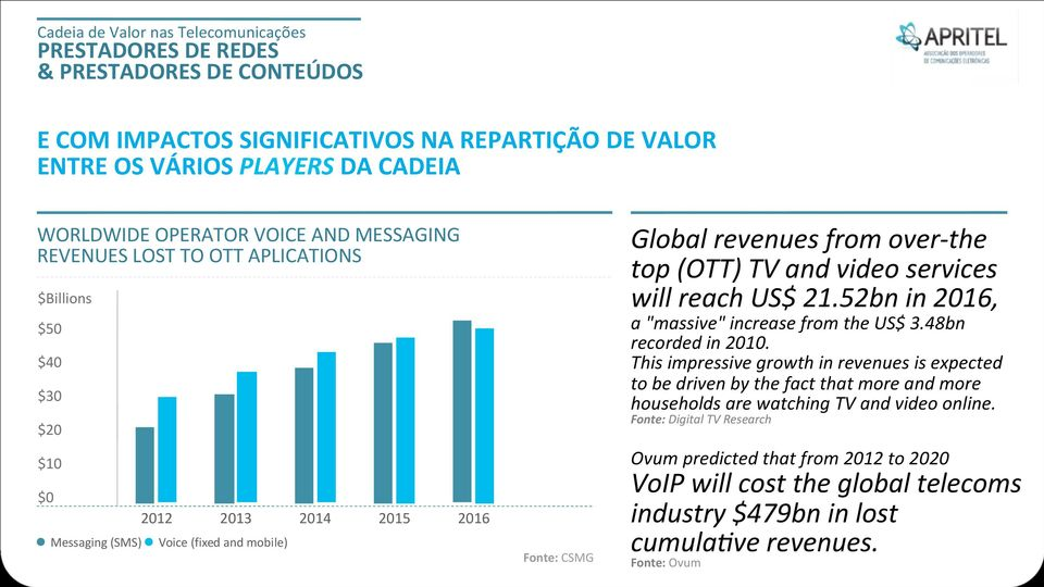 "b i l e ) Fonte: CSMG Global revenues from over- the top (OTT) TV and video services will reach US$ 21.52bn in 2016, a ""massive"" increase from the US$ 3.48bn recorded in 2010."