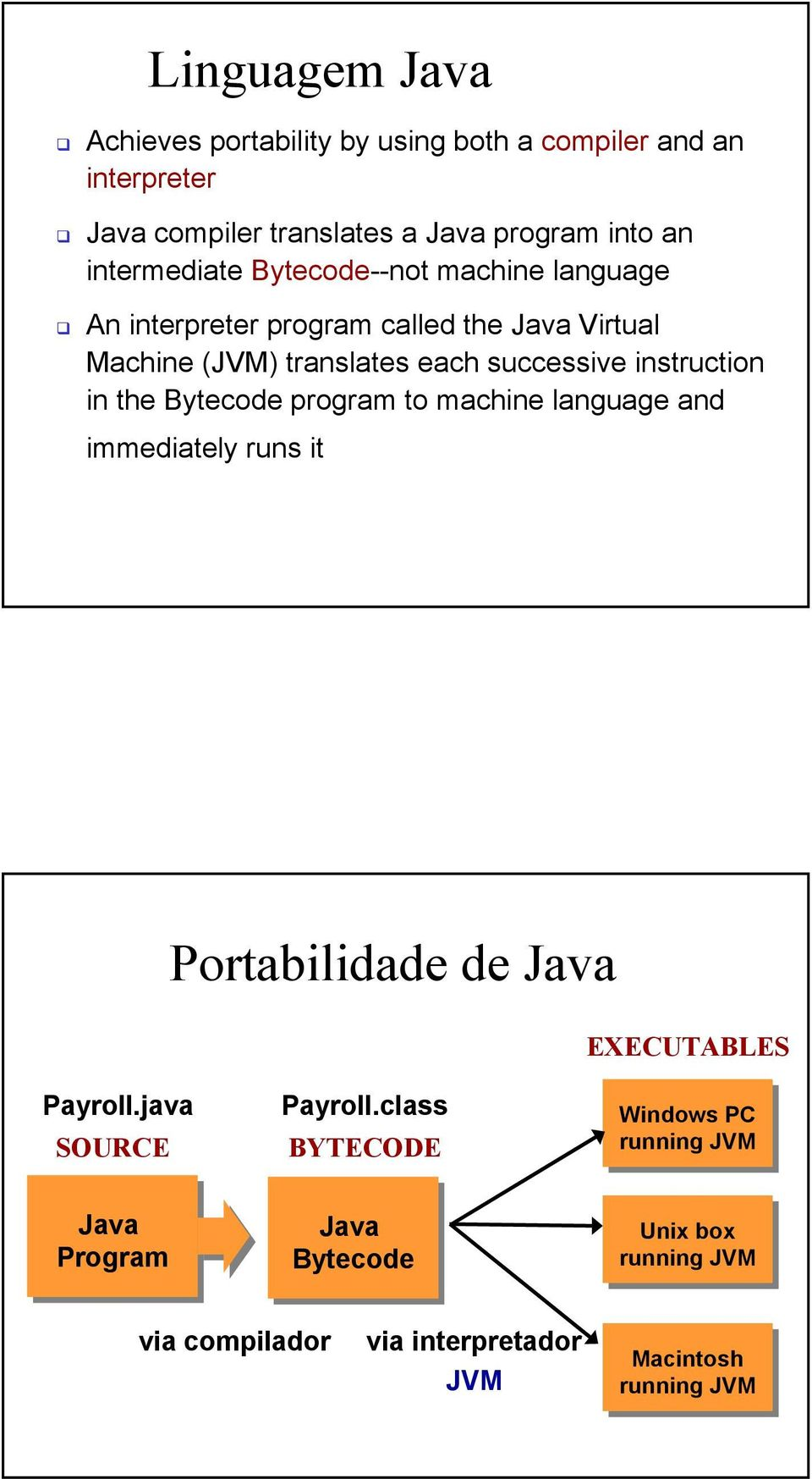instruction in the Bytecode program to machine language and immediately runs it Portabilidade de Java EXECUTABLES Payroll.