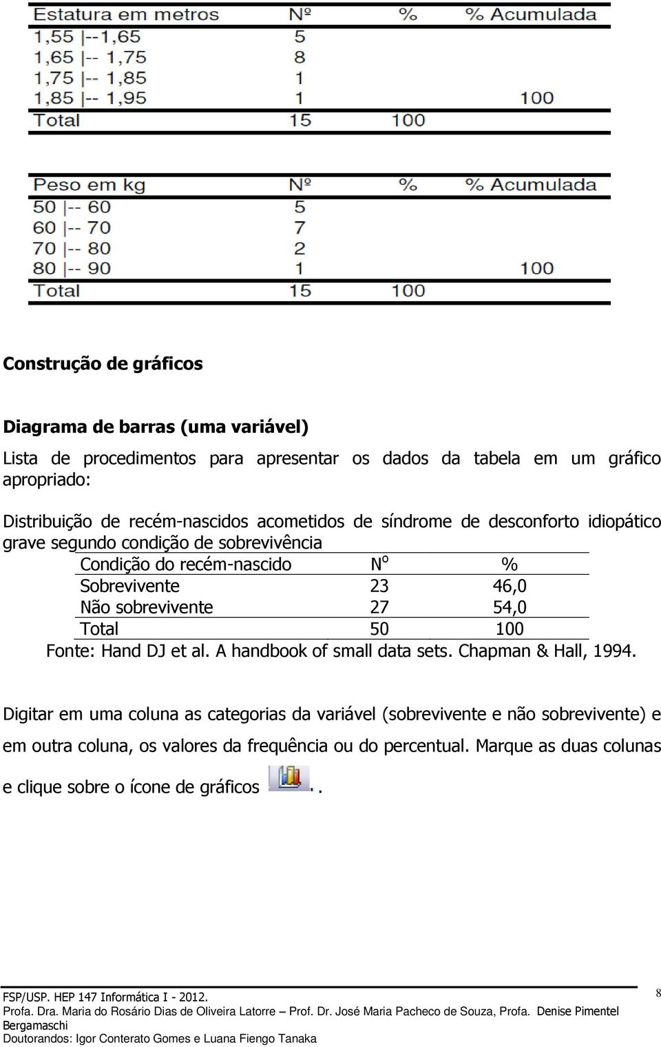 Não sobrevivente 27 54,0 Total 50 100 Fonte: Hand DJ et al. A handbook of small data sets. Chapman & Hall, 1994.
